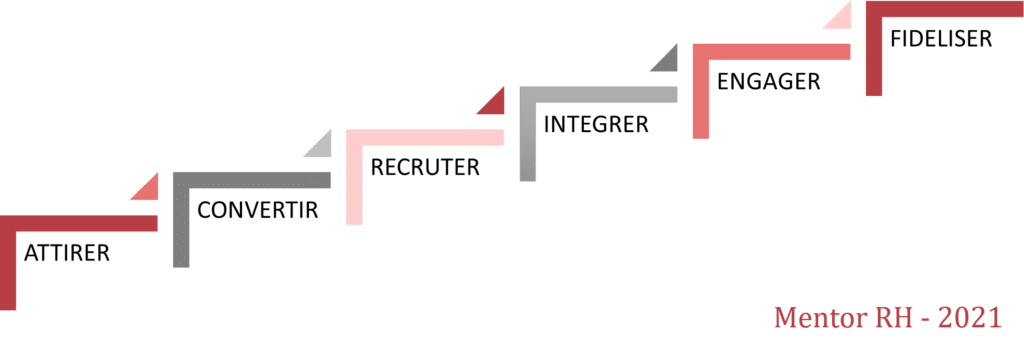 Objectifs de la marque employeur