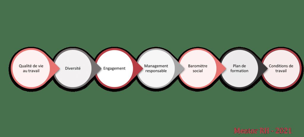 RSE et ressources humaines